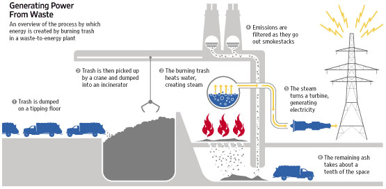 descriptions of current waste generating processes